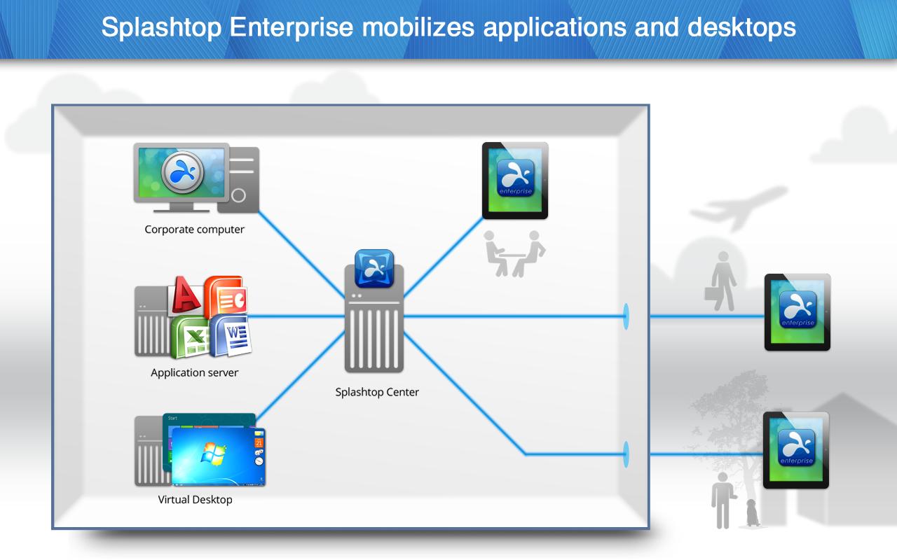 Splashtop Enterprise 1
